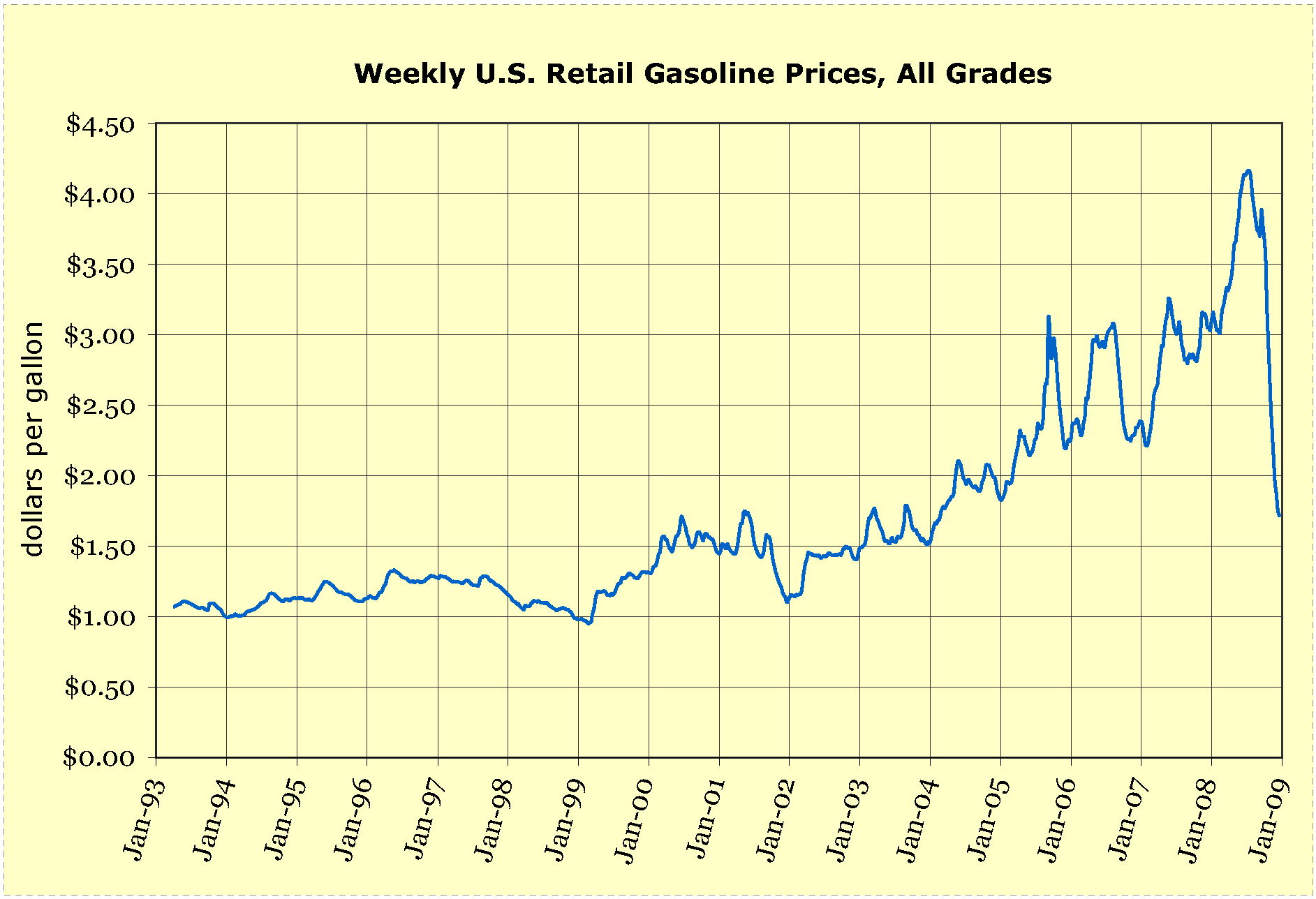 Weekly U.S. Retail Gasoline Prices